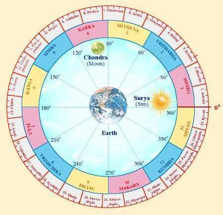 hindu zodiac,guruvayur4u,guruvayur,kerala astrology,school of kerala astronomy and mathematics